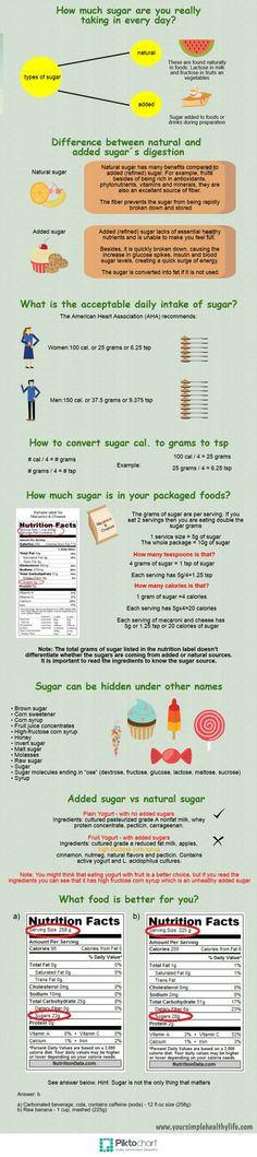 Infographic: How Much Sugar Are You Really Taking In Every Day? Information about sugar consumption: Differences between natural and added sugar. The recommended sugar intake per day.