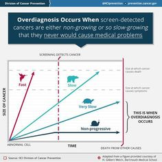 Cancer overdiagnosis