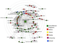 https://social-media-strategy-template.blogspot.com/ #SocialMedia Social Network Analysis: Social Network Analysis of Conference