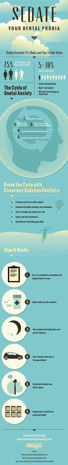 Conscious sedation dentistry. #Dental #Infographic