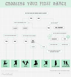 choose your first dance!   WeddingDonkey  - your wedding website, made easy