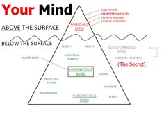 http://www.davecrane.tv How your mind works and how when you take control you can lose weight.