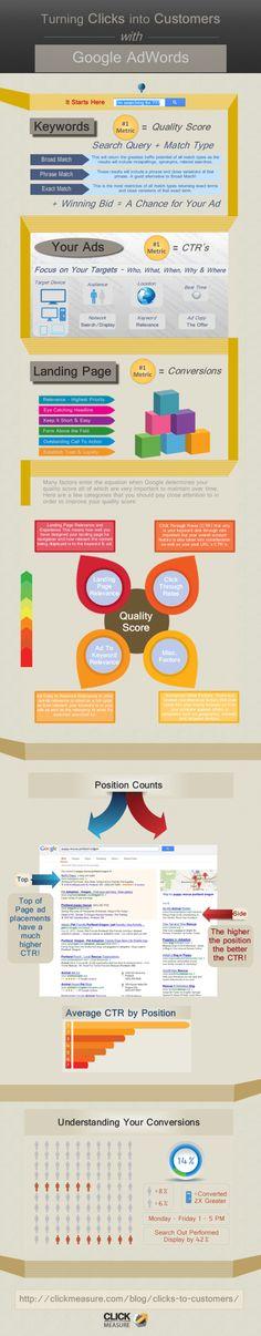 Google Adwords #infografia #infographic #marketing
