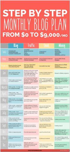Building a blog, Programm