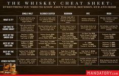The Whiskey Cheat Sheet