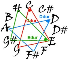 Symbols, Peace, Music, Psychology, Musica, Musik, Muziek, Music Activities, Sobriety