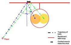"In the ""Basketball: The Geometry of Banking a Basket"" sports #science project, students use a scale model to explore how the chance of banking a shot differs from various spots on the court that are the same distance from the goal. [Source: Science Buddies, http://www.sciencebuddies.org/science-fair-projects/project_ideas/Sports_p064.shtml?from=Pinterest] #STEM #scienceproject #sportsscience"