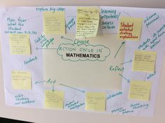Action is embedded into all elements of the PYP- Choose, act and reflect ideas for maths discussed #pypchat #ibpyp