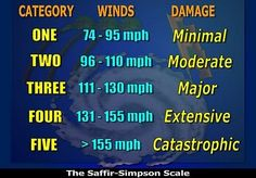 Saffir-Simpson Scale of hurricane classification.