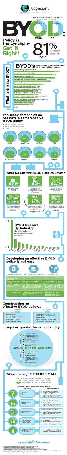 Déjà identifié comme une tendance forte par Forrester l'année dernière, le BYOD (Bring Your Own Device) refait parler de lui dans cette infographie réalisée par Cognizant. Si seulement 34% des entreprises l'utilisaient l'an passé, 94% envisageraient, désormais, la mise en place d'une telle politique en 2013.