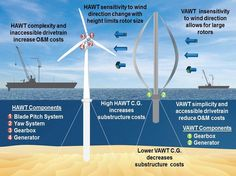 Could Vertical Axis Wind Turbines be Used Offshore? : TreeHugger
