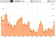 asia, earthquake, Japan, japanese stocks, nikkei, quake levels