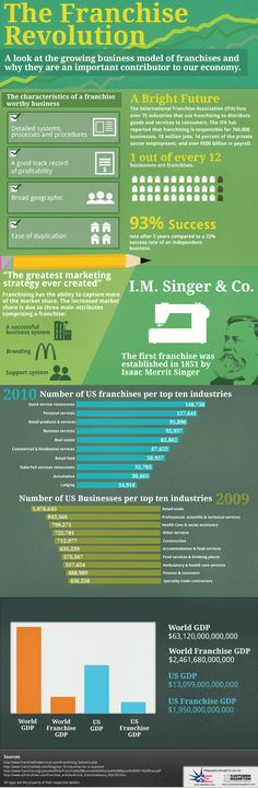101 Reasons Why You should be Doing a Franchise Business