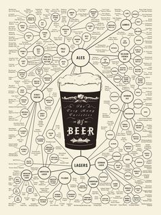 Mark Dredge - Beer: Beer Style: Does it Matter?