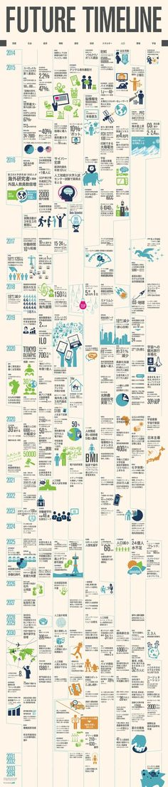 infogra.me(インフォグラミー)  Future Timeline infographic timeline design: