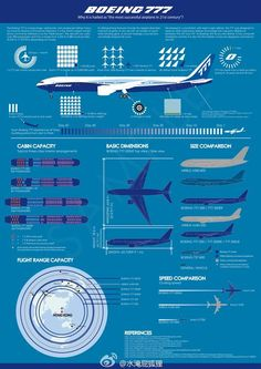 Airplane Flight Manual Boeing 777 - The Best and Latest Aircraft 2018 Commercial Plane, Commercial Aircraft, Thermal Spraying, Boeing Aircraft, Air Space, Jet Engine, Vintage Airplanes, Civil Aviation, Flight Attendant
