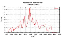 Federal Funds Rate 1954 thru 2009 effective - Federal funds rate - Wikipedia, the free encyclopedia