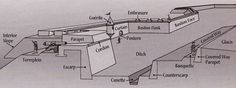 Image result for bastion fortification Fortification, Floor Plans, City, Interior, Cover, Image, Indoor, Cities, Interiors