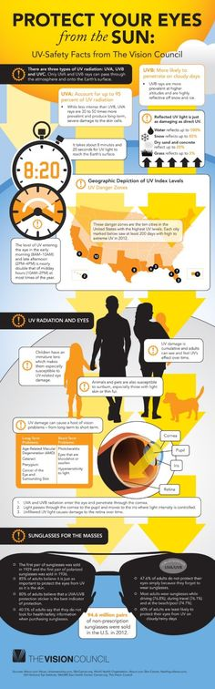 Protect Your Eyes ~ Eye Sun Protection Infographic Vision Council