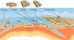 Plate Tectonics: Lesson Plans, Worksheets, Printables