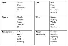 Talking about the weather in English - learn English,communication,vocabulary,english