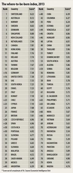 International: The lottery of life   The Economist. See where your country lies.