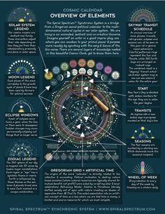 Lunar Moon Astrology 2017 Astrology di yestermorrowshop su Etsy