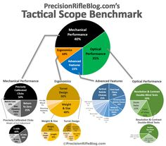Tactical Scope Benchmark