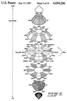 Black and white patent diagram by Tektronix for the HSL color model