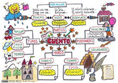 The Mind Map – Give your ideas a visual form: Novel Writing Prep Series Teach Me Spanish, Spanish Grammar, Spanish Anchor Charts, Creative Mind Map, Mind Map Design, Visual Map, Mental Map, Reading Stories, Social Trends