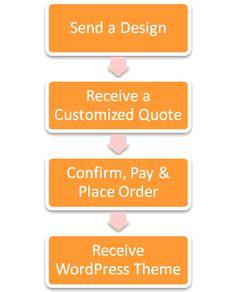 PSD to WordPress Conversion Company India