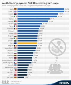UNEMPLOYEMENT - YOUNG PEPOLE - EUROPE Infographic: Youth Unemployment Still Unrelenting in Europe | Statista