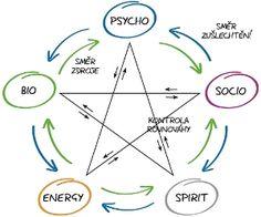 UZDRAV SE POMOCÍ PENTAGRAMU ZDRAVÍ! - Astrohled - Kartáři a Astrologové jen pro Vás!