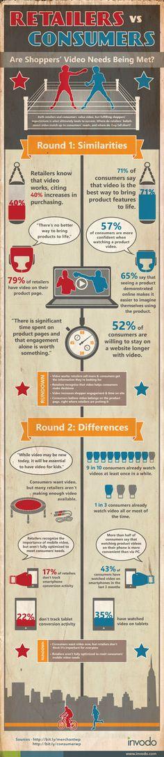 Infographic: wat verwachten consumenten van retailers wanneer ze online video gebruiken.