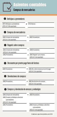 Infografía de la contabilización de las compras de mercaderías