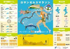 【LAインフォグラフィック第3弾!】    今月17日にロサンゼルスマラソンが開催されました!2月の東京マラソンと同様にプロのマラソン選手を含めて大勢のランナーが集まりました。    LAマラソンの大きな特徴は、その素晴らしいコースにあります。観光名所のランドマークをなんと24ヵ所もめぐる弾丸ツアーになっているのです。    参加者は東京に比べて少ないですが、女性にとても人気であり、女性ランナーは40%も占めています!実は、今年の優勝者も初の女性ランナーだったのです!    カリフォルニアのリラックスした雰囲気は完走率の高さにも見てとれます。なんと完走率は85.6%というから驚きですね。    皆さん、チェキラ!