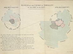 """Florence Nightingale's classic """"rose diagram"""" from 1858 showed that more British soldiers died from disease (blue) than battle wounds (red) in the Crimean War."""