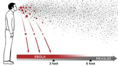 Turns out, Ebola is transmitted through the air, but it's not very good at spreading through the airborne route. What in the heck does that mean? We dig into the science to clear up the kerfuffle.