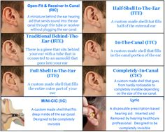 Image result for custom fit hearing aids