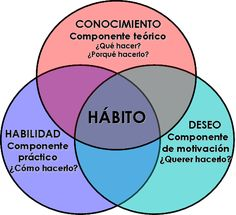 66 días bastan para cambiar un hábito http://psicologiagranollers.blogspot.com/2015/11/66-dias-bastan-para-cambiar-un-habito.html