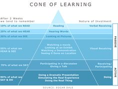 The Cone of Learning outlines the different ways that we remember things and how different activities increase our chances of remembering something over others. Cone Of Learning, Brain Based Learning, Learning Theory, Learning Pyramid, Life Learning, Learn Russian, Learn English, Social Work, Social Media