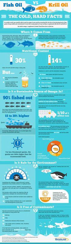 Fish Oil vs Krill Oil