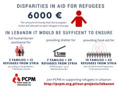 Disparties in aid for refugees