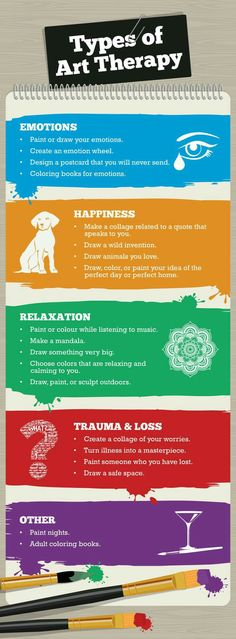Types of Art Therapy #ArtTherapy