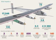 With solar technological innovations progressing every day, and with powerful supporters claiming it will be the energy of our future, solar power is rapidly eclipsing all that oil has to offer.  Now, a solar-powered plane is poised to make history, if only it can keep the lights on to cross the Pacific...