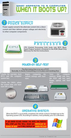 Infographic - What Happens to a Computer When It Boots Up?