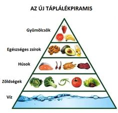 The new food pyramid? Hmmm, I can't afford organic meat but oh well. Banting Diet, Paleo Diet, Lchf, Paleo Food, Keto Foods, Paleo Recipes, New Recipes, Whole Food Recipes, Healthy Fruits