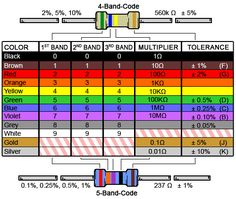 4 Band Resistor Color Code Calculator and Chart – from Online Conversion Calculators | DigiKey