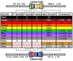 http://www.digikey.com/~/media/Images/Marketing/Resources/Calculators/resistor-color-chart.jpg?la=en-US