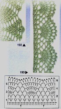 Crochet Patterns Lace Crochet Lace Edging for Handtowel ~~ sandragcoatti - Salvabrani Crochet Border Patterns, Crochet Boarders, Crochet Lace Edging, Crochet Motifs, Crochet Diagram, Crochet Chart, Lace Patterns, Crochet Trim, Crochet Doilies